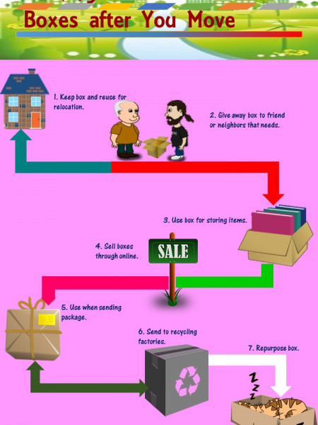 7 Things to Do to Your Boxes After Your Move Infographic