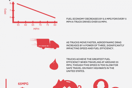 7 Tips To Improve Fuel Efficiency  Infographic