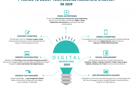 7 Trends to Boost your Digital Marketing Strategy in 2019  Infographic