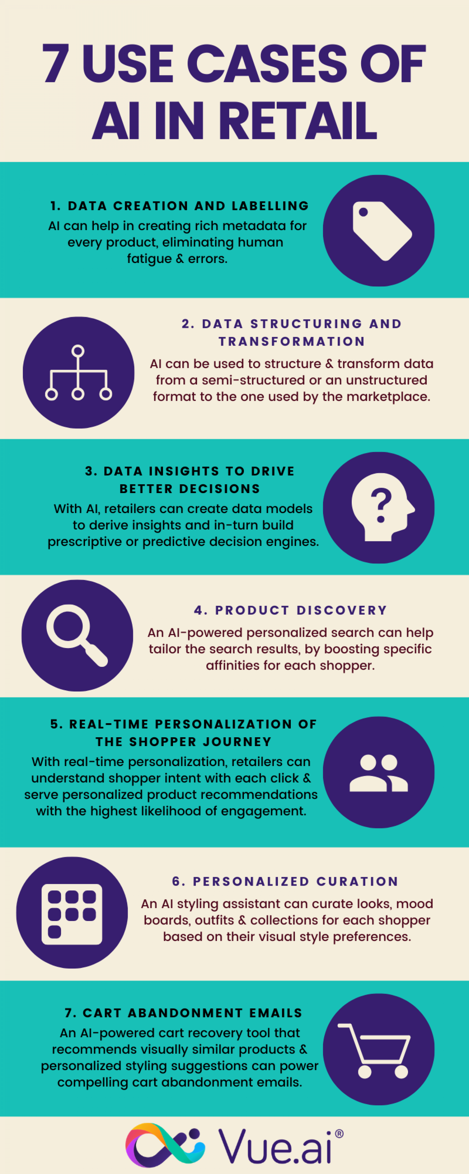 7 Use Cases of AI in Retail 2020 Infographic
