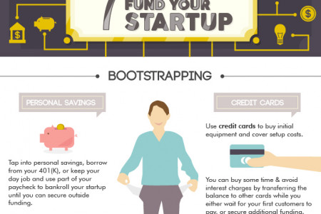 7 Ways to Fund Your Startup Infographic