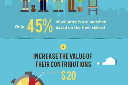 7 Ways To Provoke a Volunteer Infographic