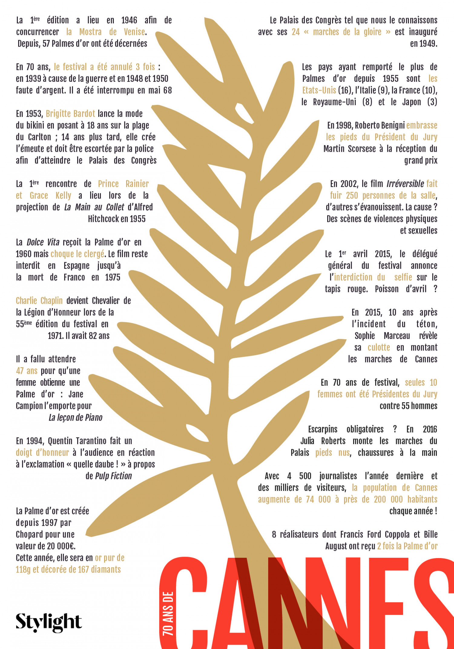 70 years of cannes festival Infographic
