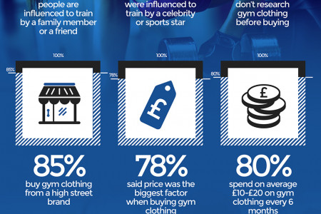 72% Of UK Gym Goer's Don't Work To A Training Plan Or Record Goals Infographic