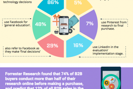 72 Social Selling Stats You Should Know Infographic