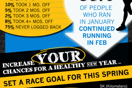 75% of runners who skip February won't run again this year Infographic