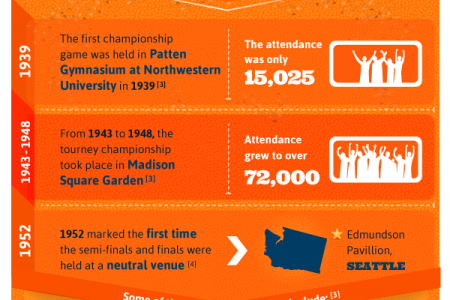 75 Years of Madness Infographic