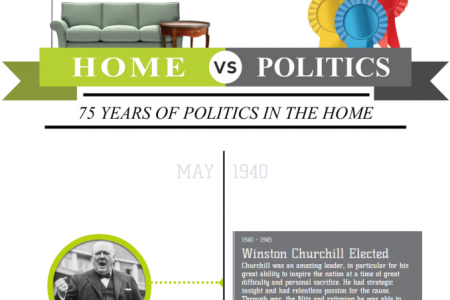 75 Years Of Politics In The Home Infographic