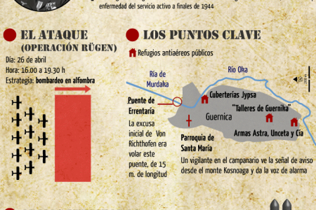 75th anniversary of the bombing of Gernica Infographic