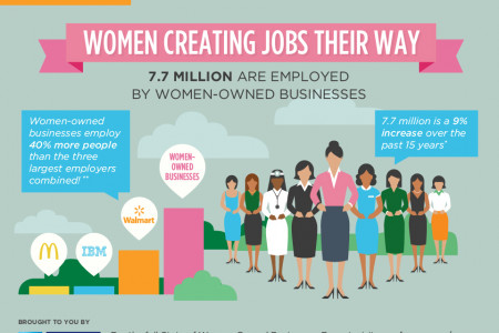 7.7 Million People Are Employed by Women-Owned Businesses Infographic