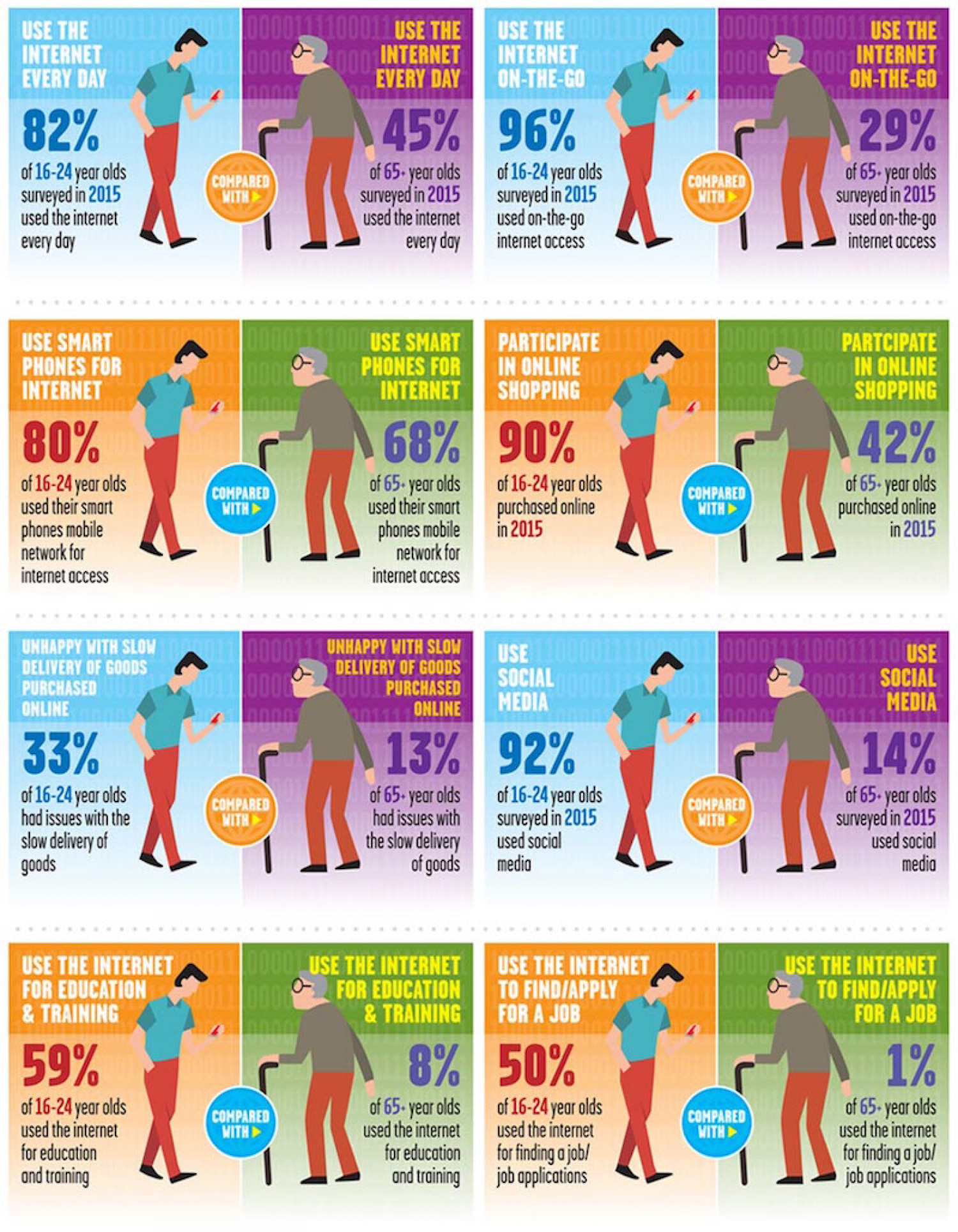 78% of Adults in Great Britain use the Internet Every Day Infographic
