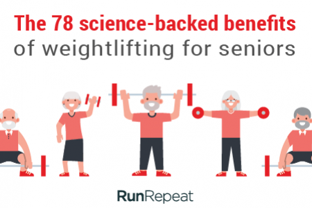 78 Scientifically Backed Benefits Of Weightlifting for Seniors Infographic