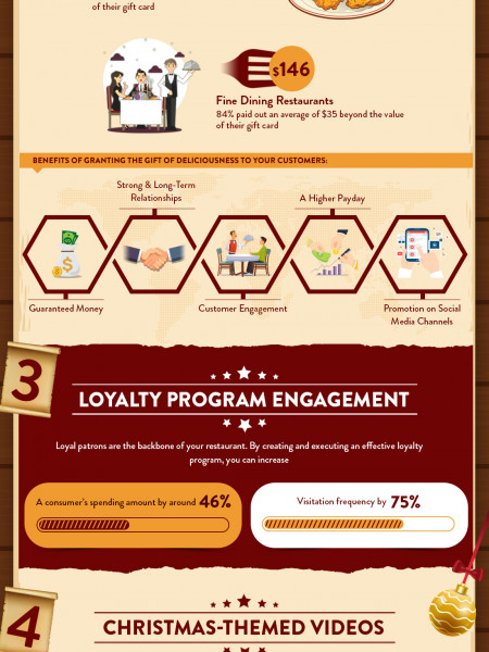7 Quick Tips to Promote your Restaurant this Christmas Infographic
