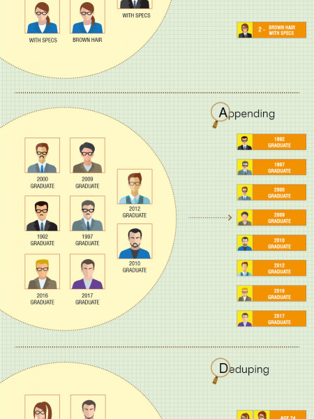 7 Technical Terms used in Data Cleansing (Infographic) Infographic