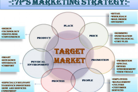 7P's Major Marketing Strategies Infographic