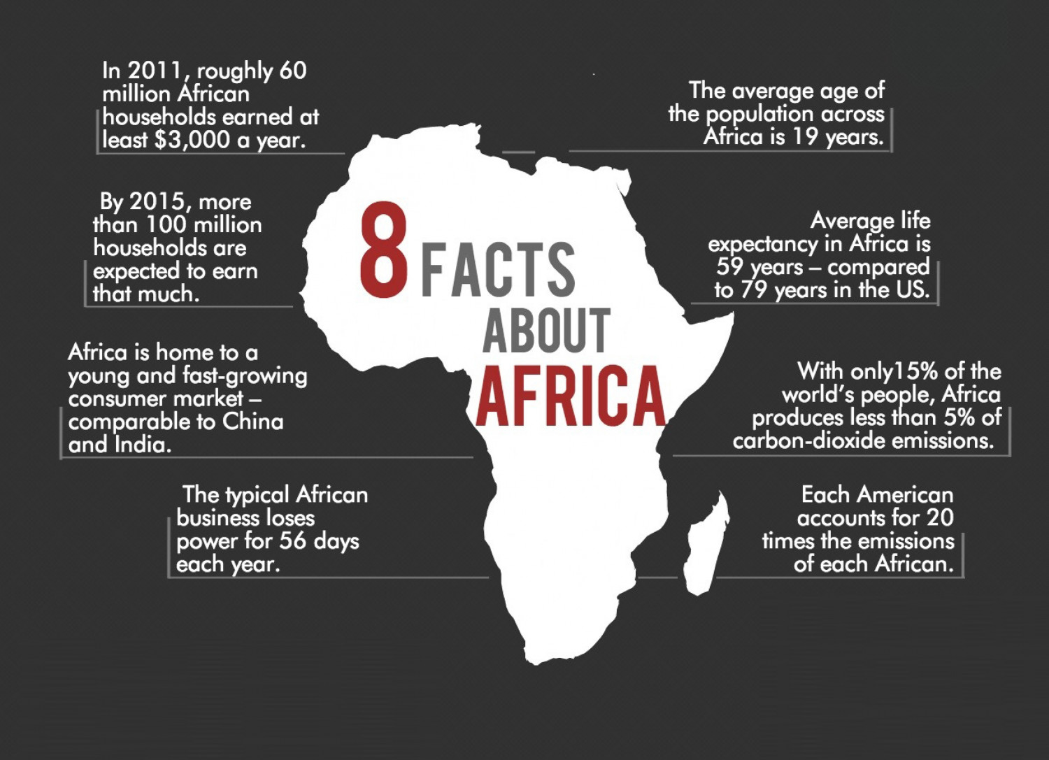 8 Africa Facts Infographic