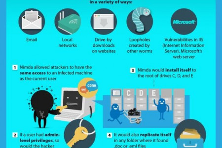 8 Computer Virus That Brought The Internet Its Knees Infographic