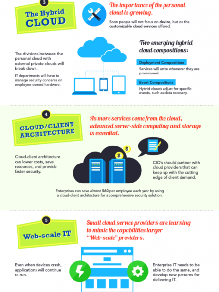 8 Emerging Tech Trends You Can't Ignore! Infographic