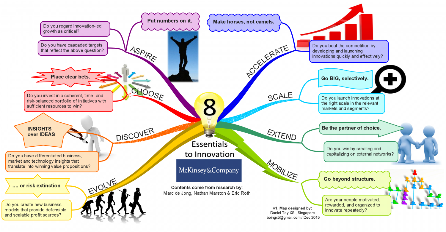 8 Essentials to Innovation Infographic