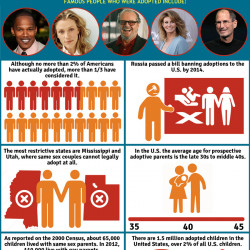 8 facts about adoption visual ly