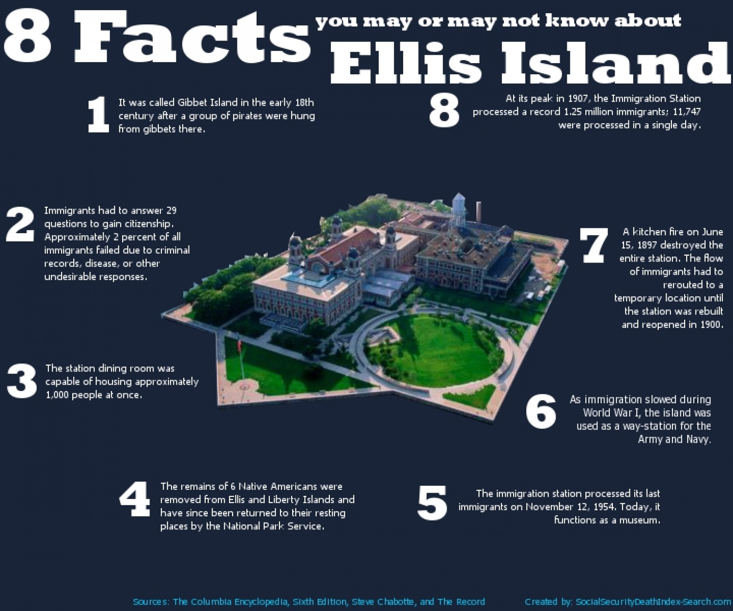 8 facts about ellis island for Good facts about america