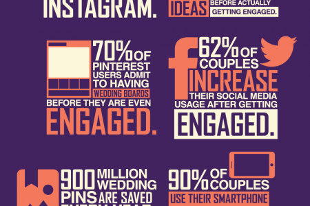 8 Facts That Illustrate How Social Media Is Transforming Modern Weddings Infographic