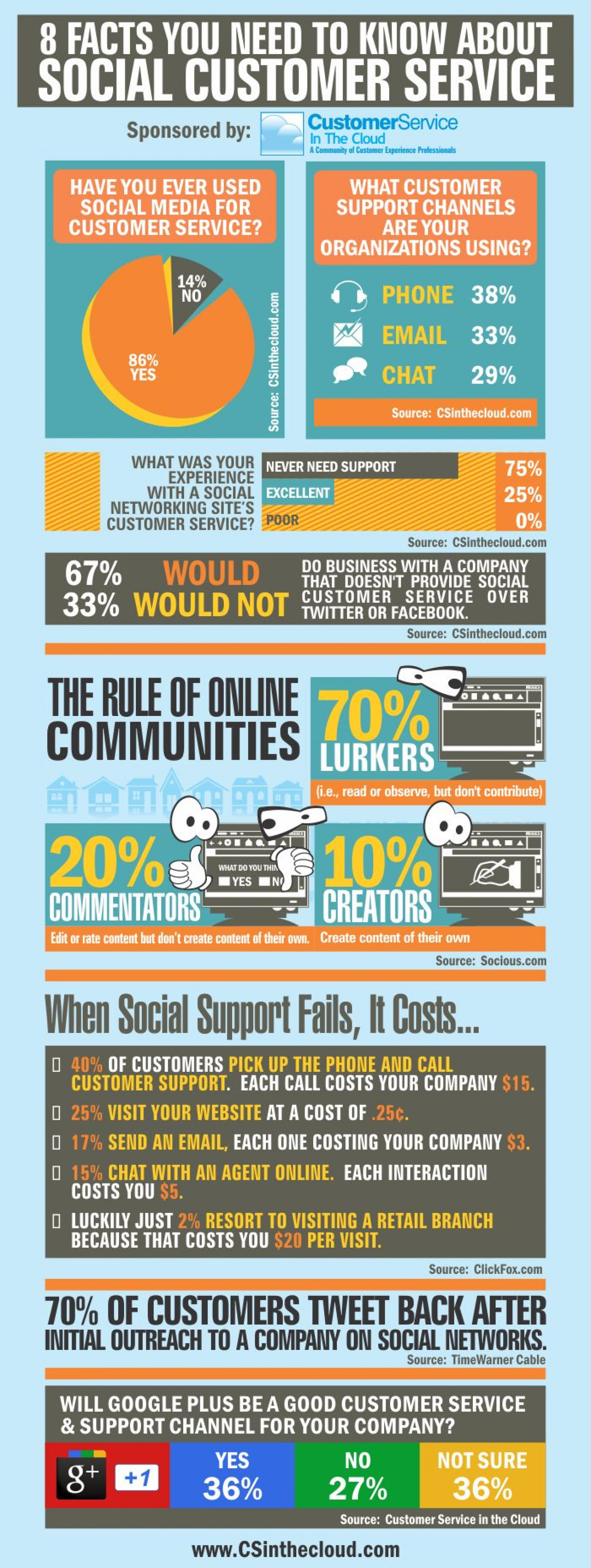 8 Facts You Didn't Know About Social Customer Service Infographic