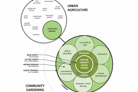 8 Incredible Farm Infographics - New Urbanism Infographic
