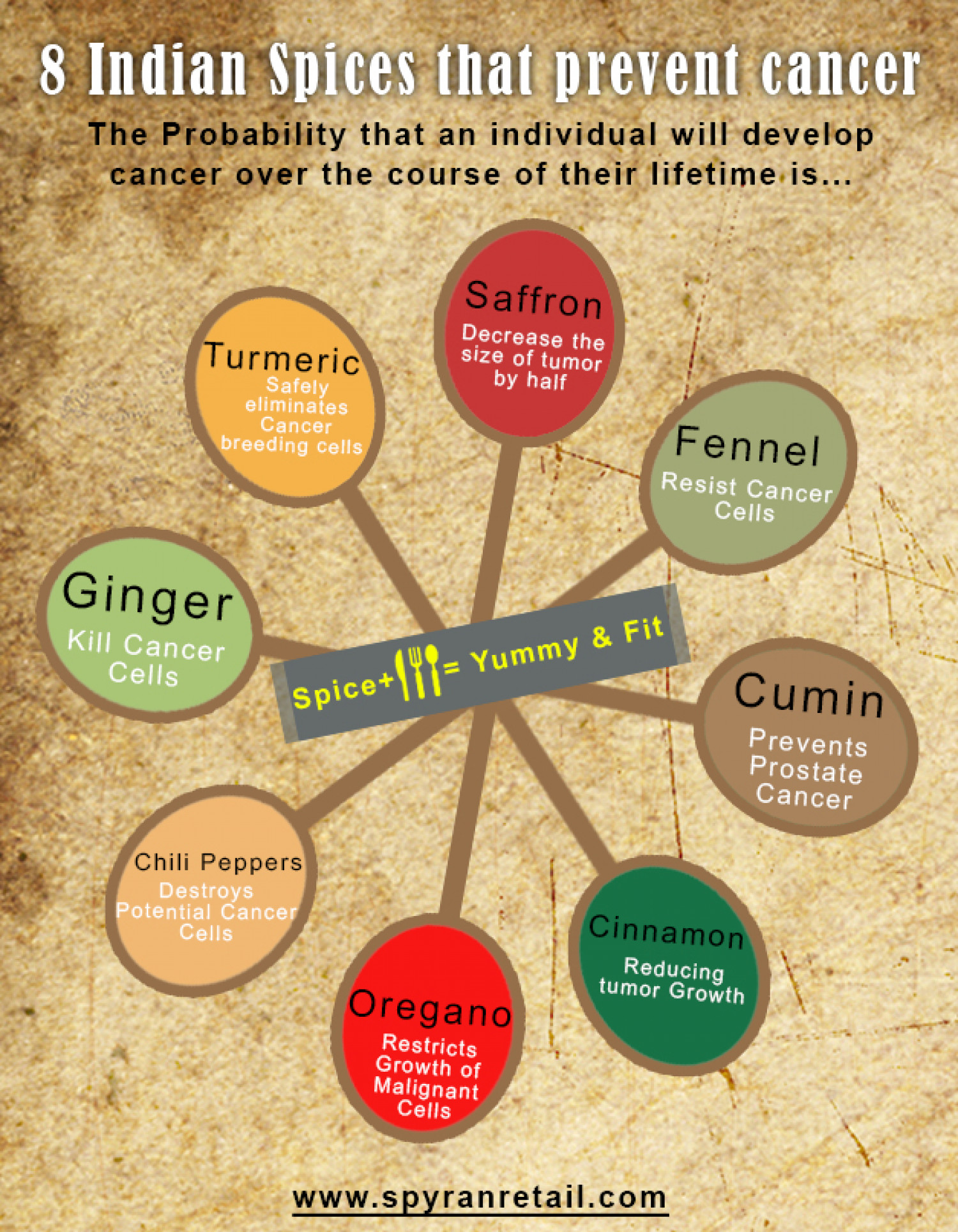 8 Indian Spices That Prevent Cancer | Visual ly
