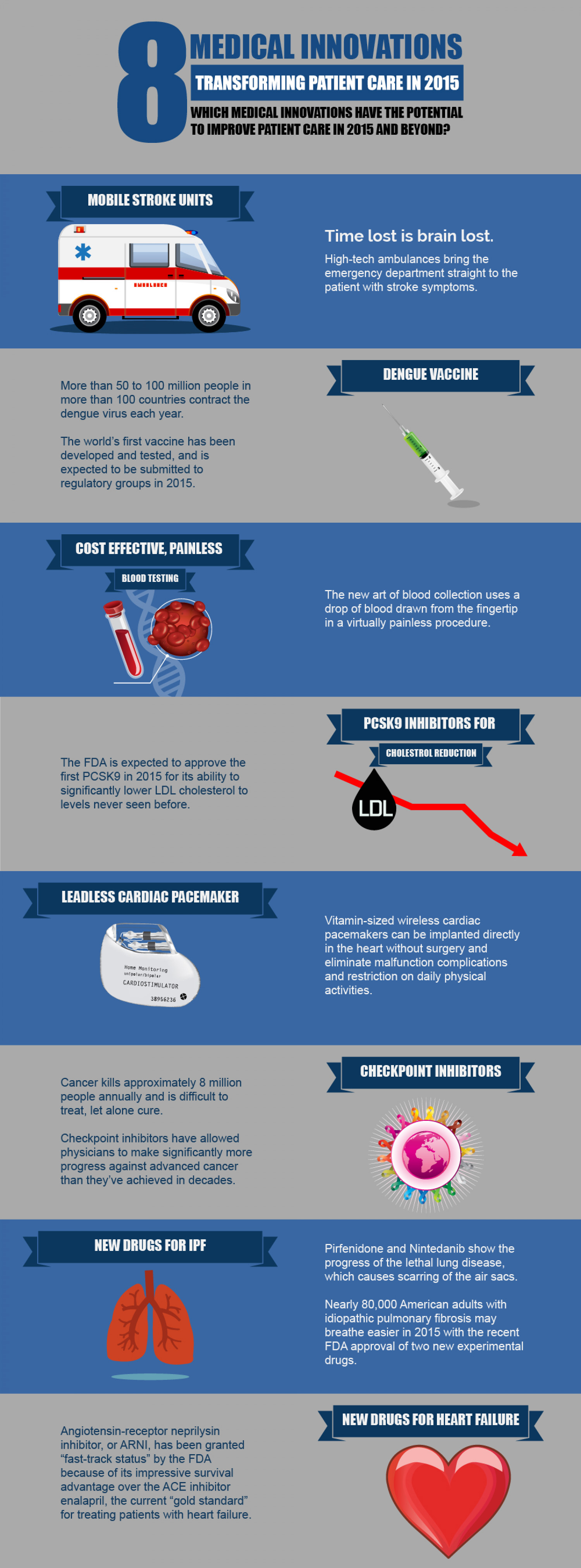 8 medical innovations transforming patient care in 2015 Infographic
