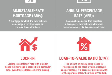 8 Mortgage Terms You Need to Know Infographic