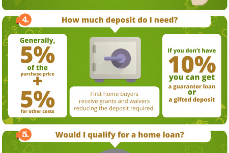 8 Questions To Ask Yourself When Looking For A Home Loan Infographic