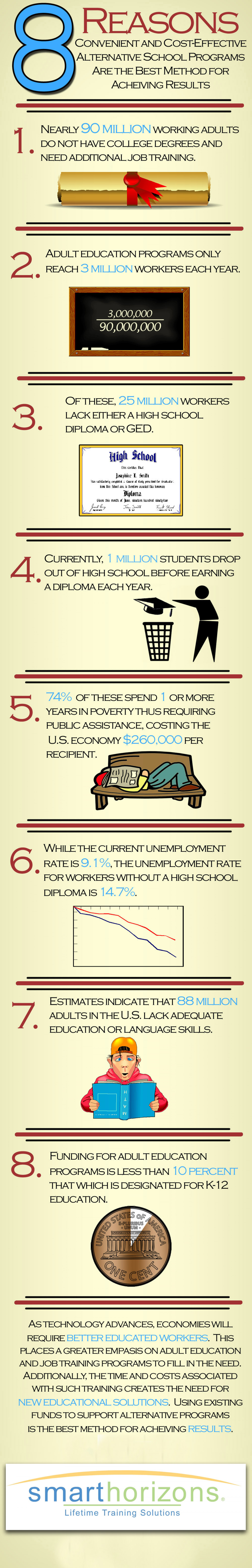 8 Reasons for cost effective alternative school programs Infographic
