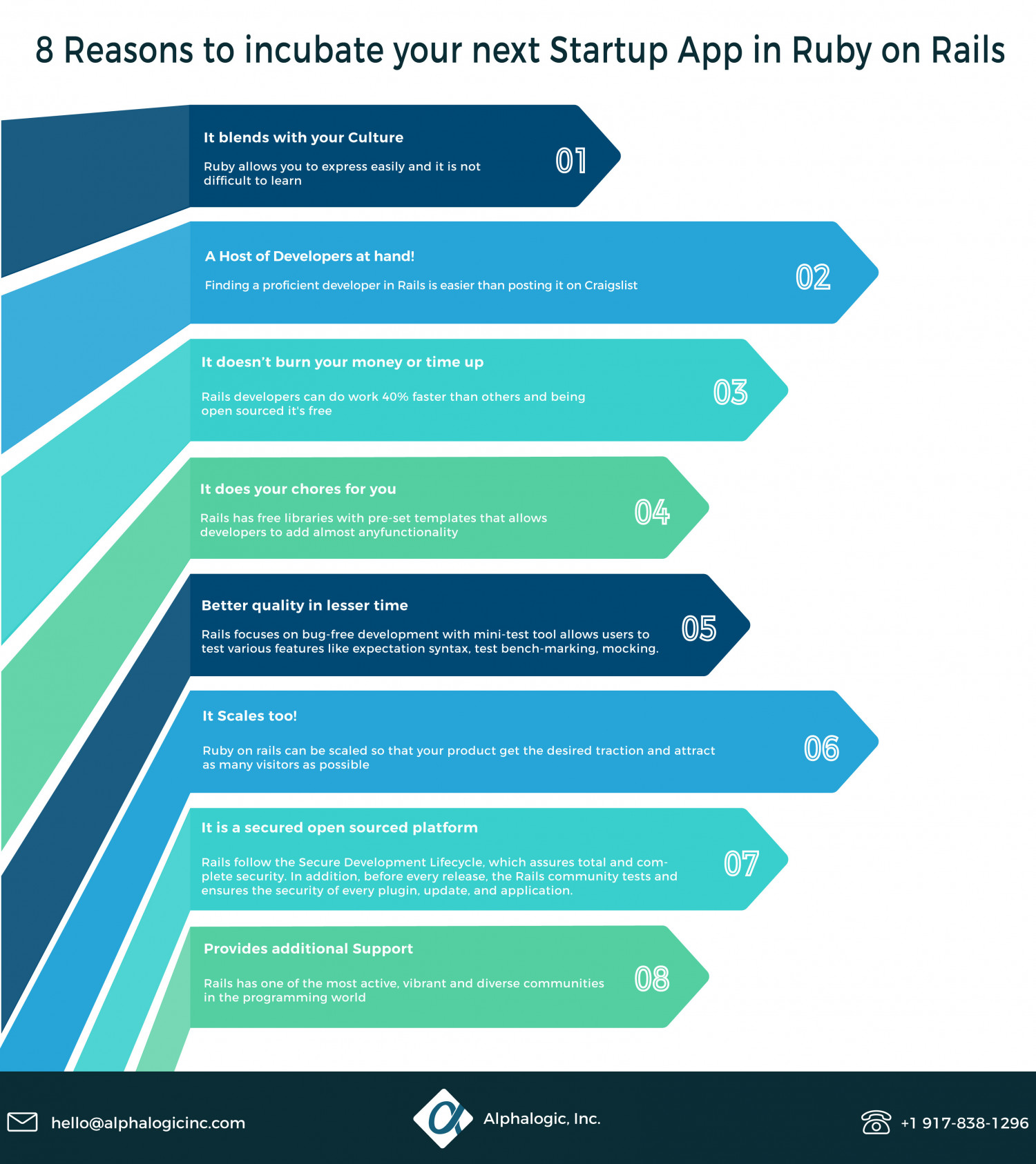 8 Reasons to Incubate Your Startup into Rails Infographic