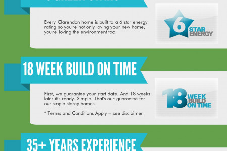 8 Reasons Why You Should Build With Clarendon Infographic