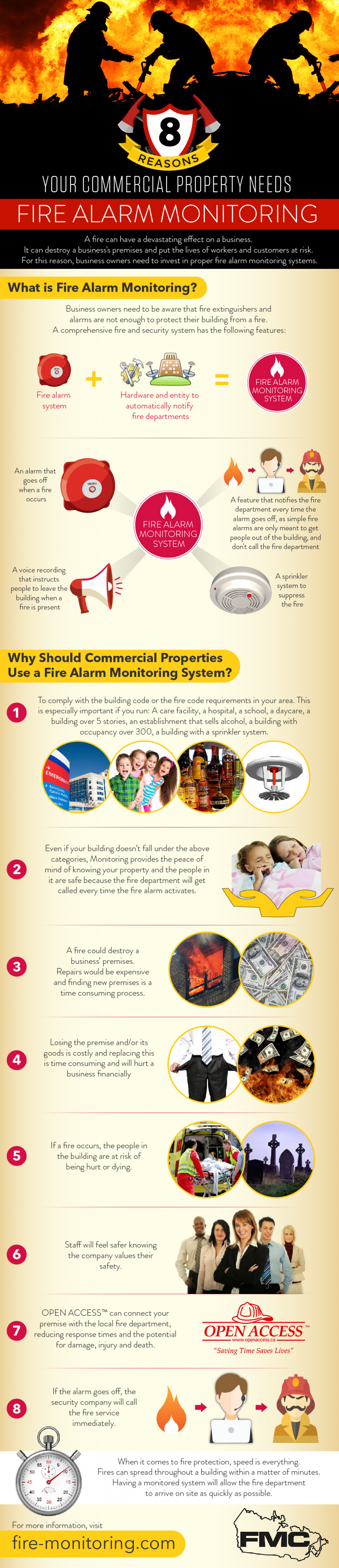 8 Reasons Your Commercial Property Needs Fire Alarm Monitorin Infographic