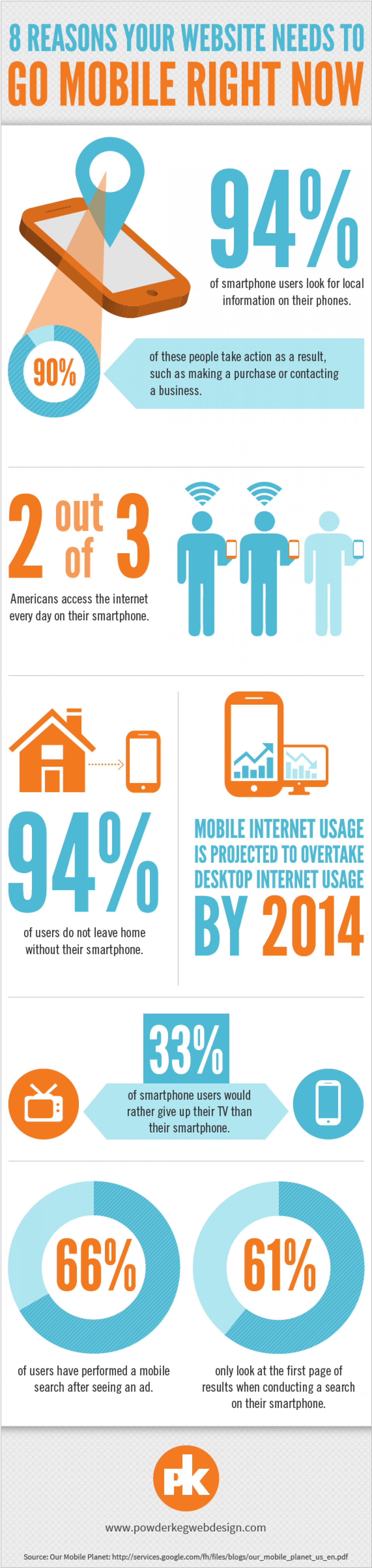 8 Reasons Your Website Need To Go Mobile RIGHT NOW Infographic