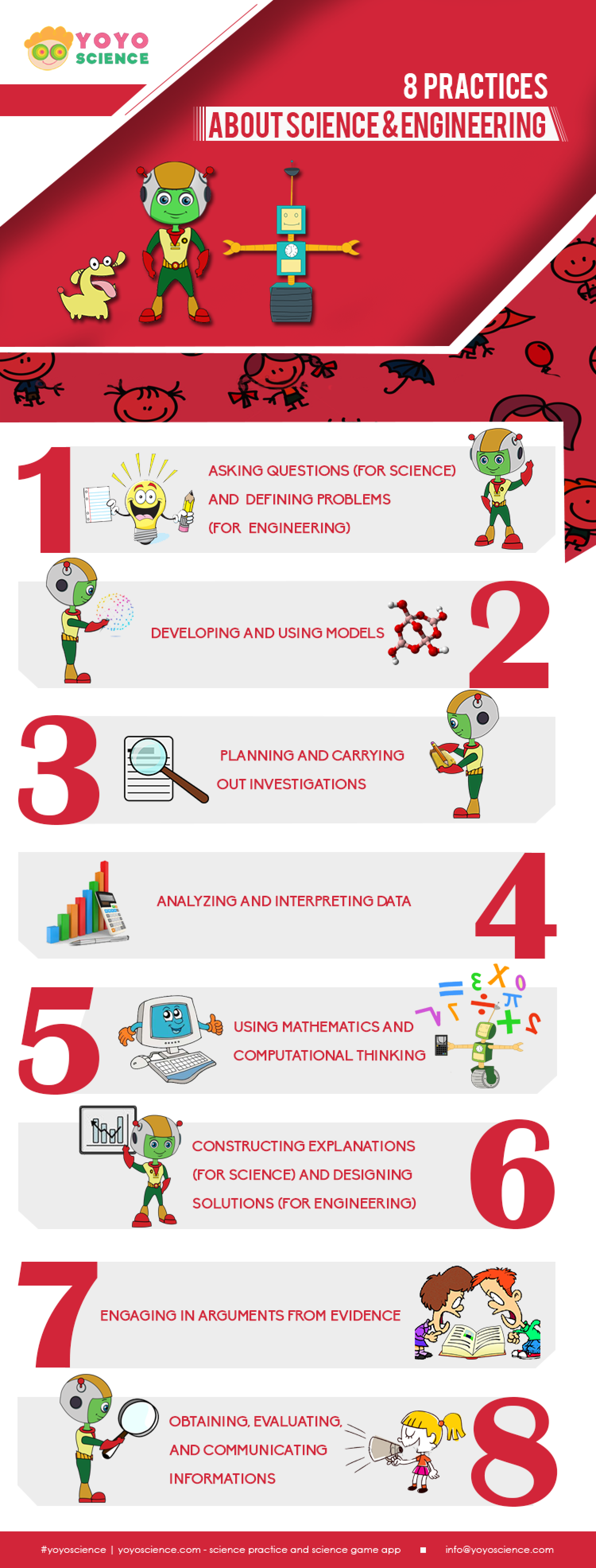 8 Science Practices for K-12 Science students Infographic
