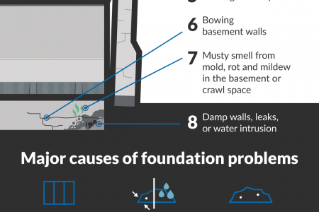8 Simple Signs Your Home Has A Foundation Problem Infographic