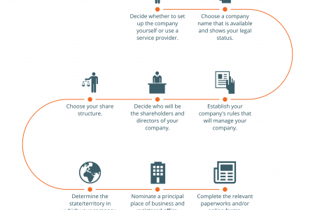8 steps to set up a company in australia infographic