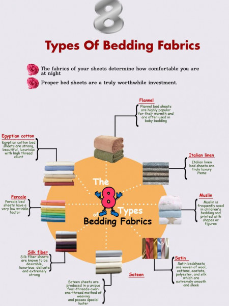 8 Types Of Bedding Fabrics Infographic