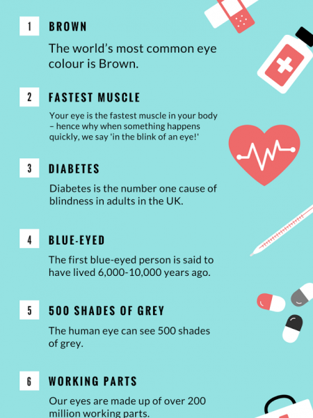 8 Unknown Facts About Human Eye Infographic
