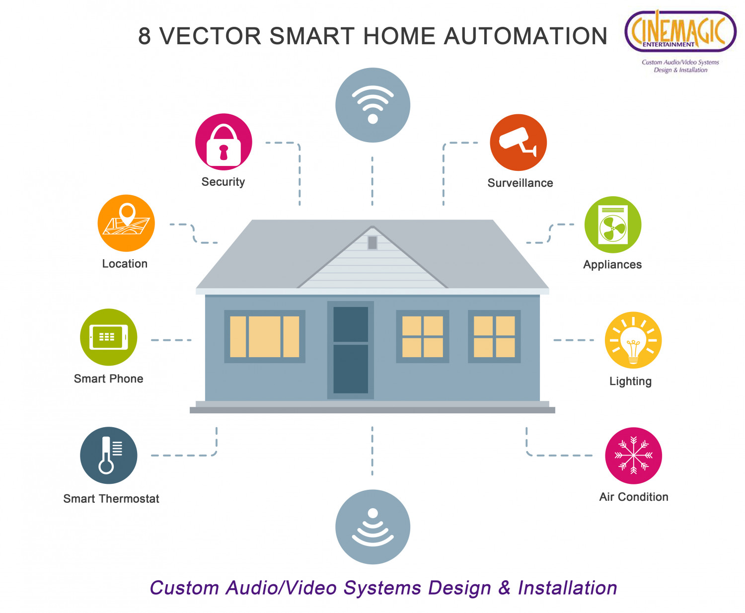 8 Vectors of Smart Home Automation Service | Visual.ly
