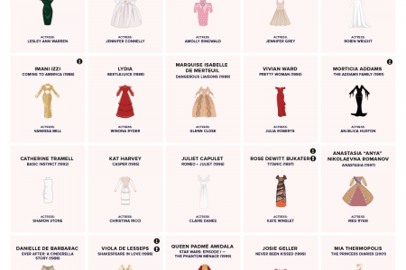 80 Iconic Dresses from Movies That Might Just Inspire Your Next Party Look Infographic
