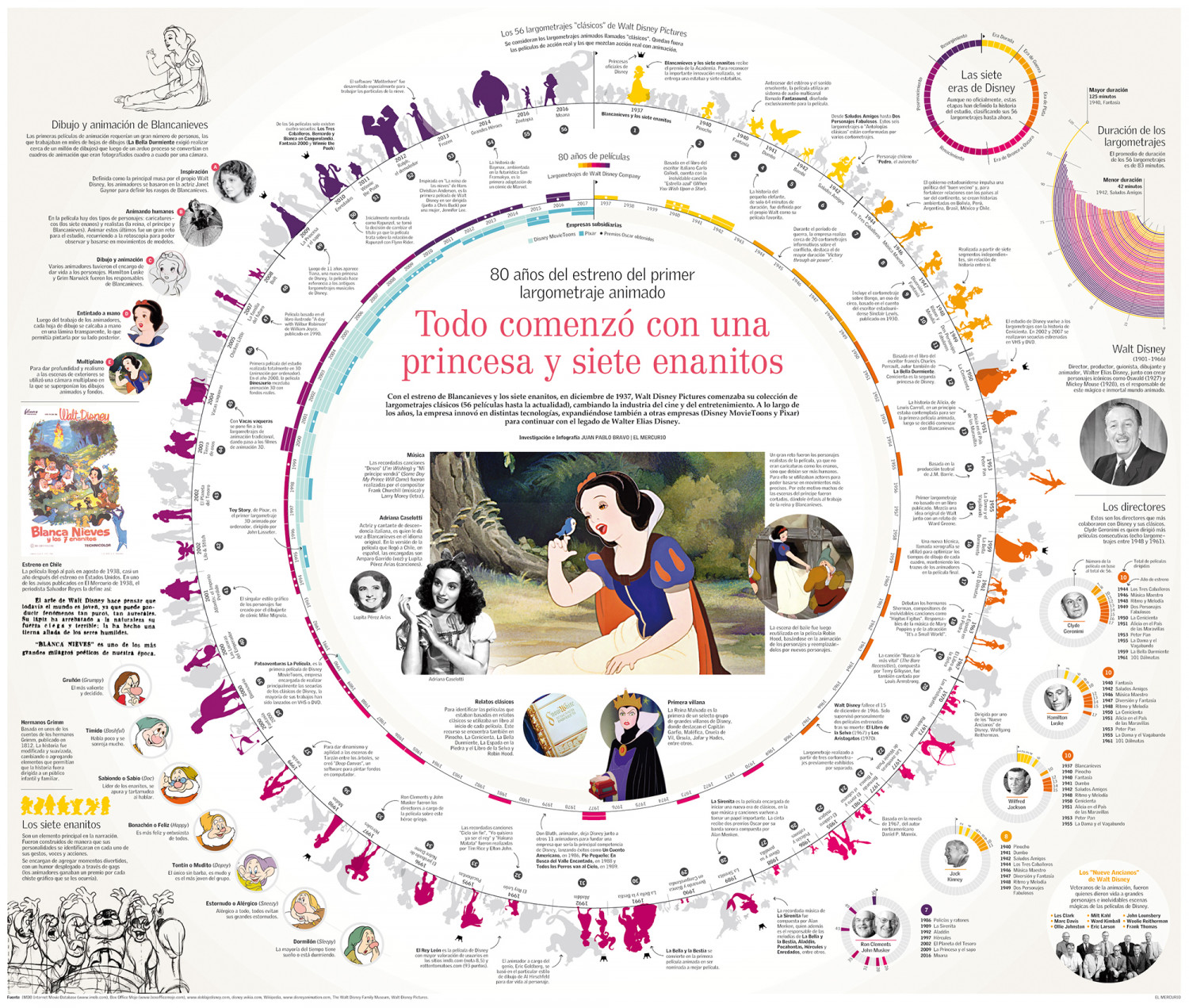 80 years of Walt Disney's Snow White Infographic