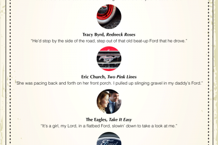9 Awesome Country Songs Featuring the Ford Brand Infographic