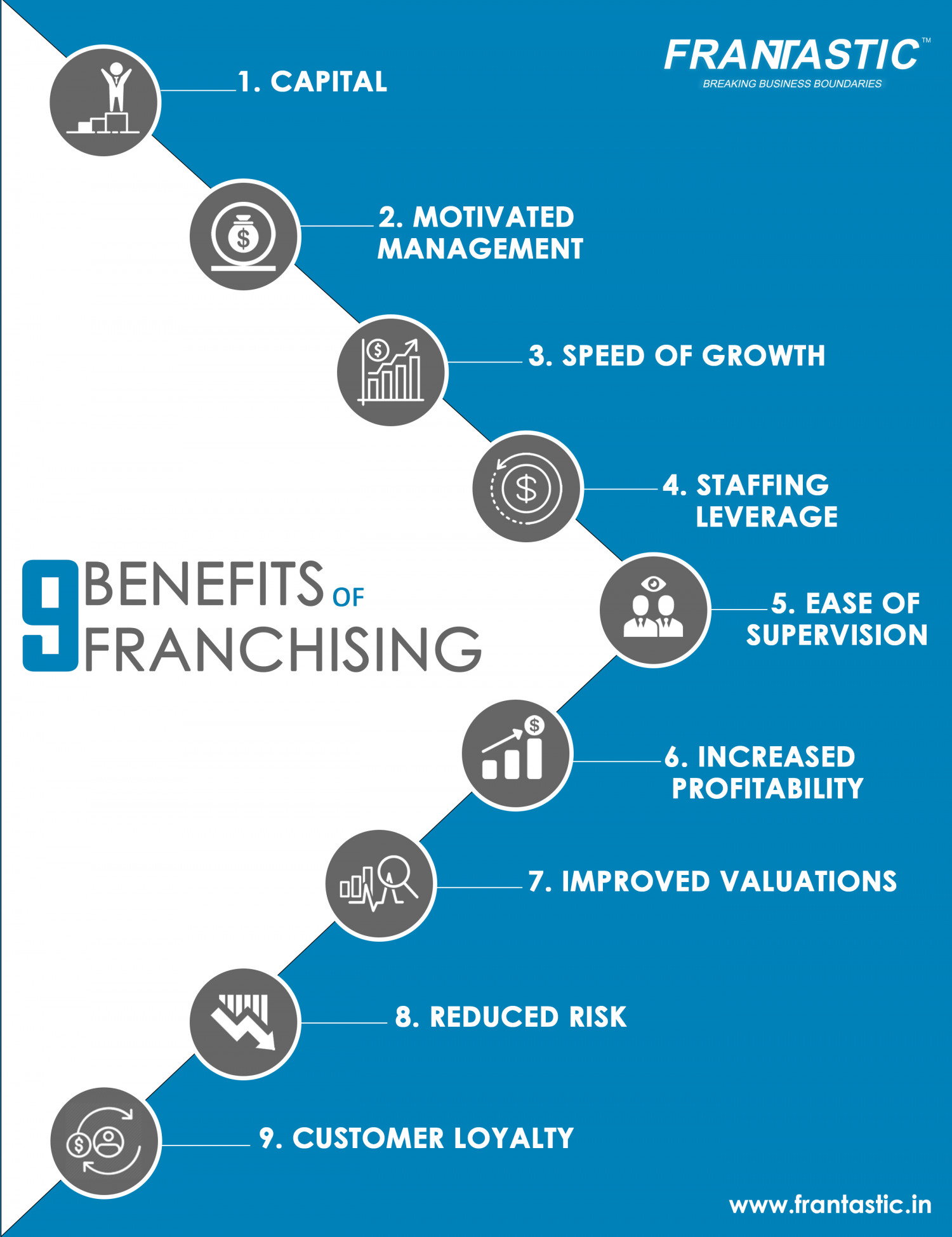 9 Benefits of Franchising Infographic