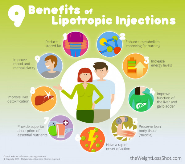 9 Benefits of Lipotropic Injections Infographic