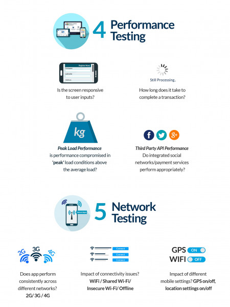 9 Crucial Things to Test Before Your App Goes Live Infographic