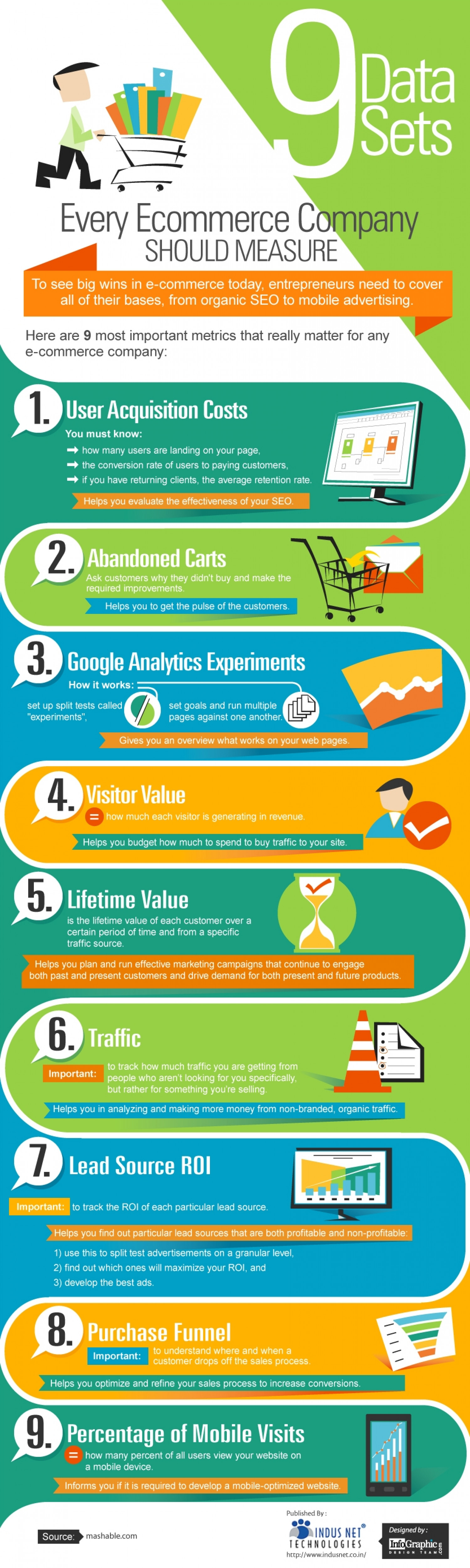 9 Data Sets Every Ecommerce Company Should Measure Infographic